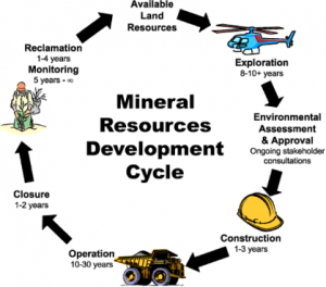 mining cycle 1